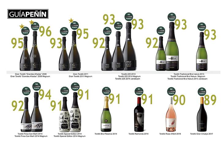 Puntuacions dels vins Torelló a la guia Peñín 2020.